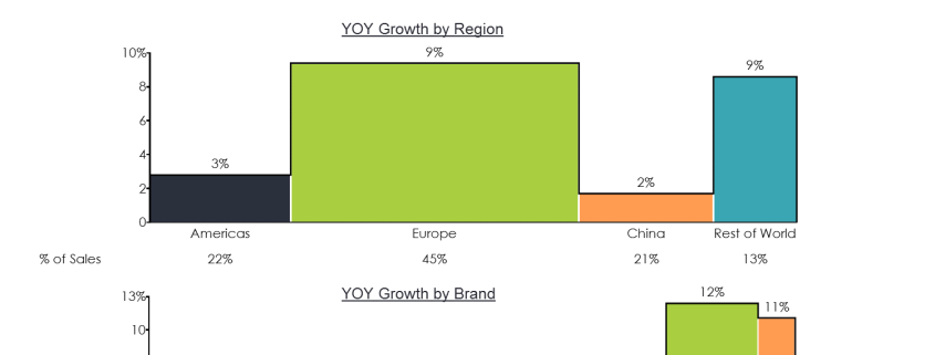 Bar mekko chart showing BMW revenue growth by brand and region