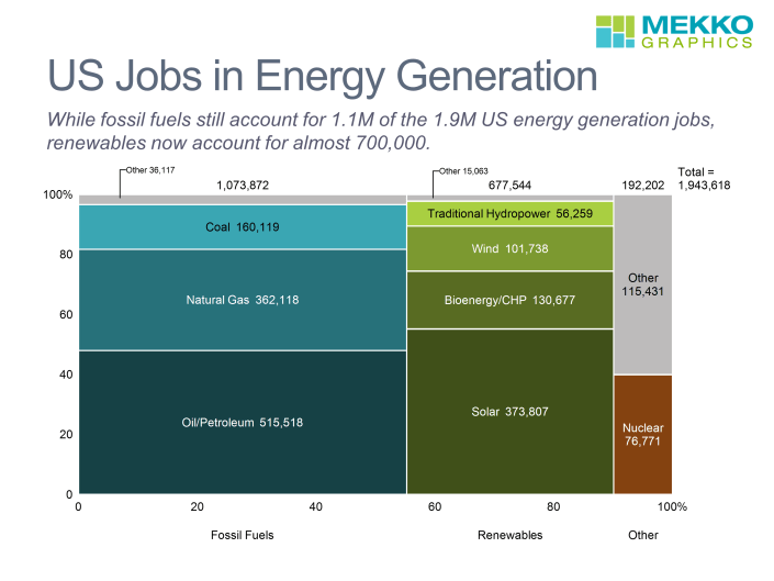 Marimekko chart of U.S. energy jobs by segment