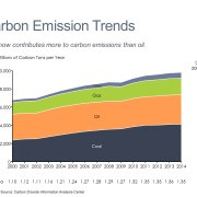 Area chart showing 15-year trend in carbon emissions by energy source