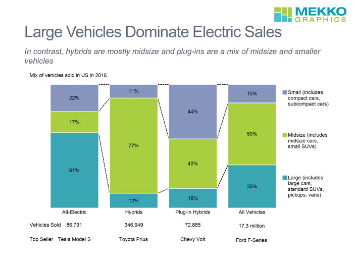 100% stacked bar chart showing 2016 US vehicle sales for all-electric, hybrid and plug-in hybrids vehicles by vehicle size