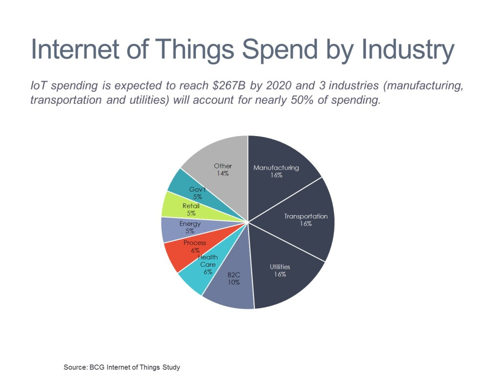 Spending on Internet of Things by Industry