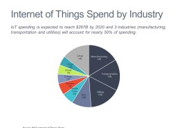 Pie chart showing spending on Internet of Things by industry