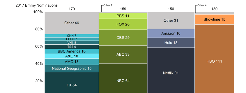 Marimekko chart of Emmy nominations by network, grouped into cable, broadcast, online and premium cable.