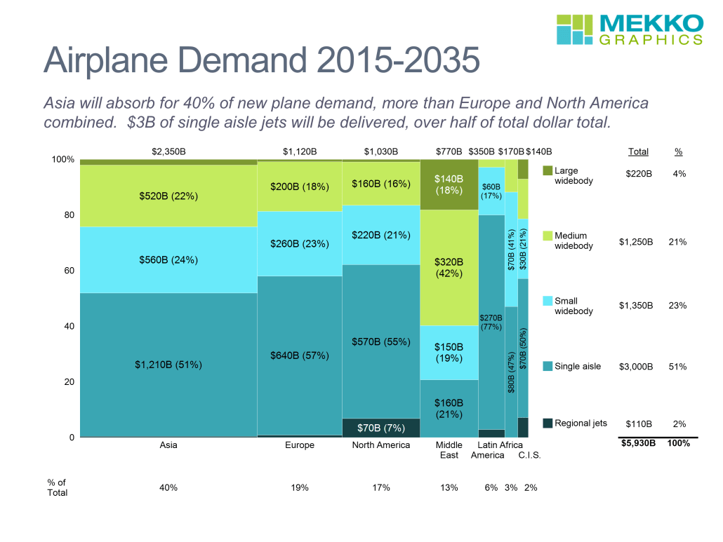 Marimekko chart comparing airplane demand by geographic region and plane size