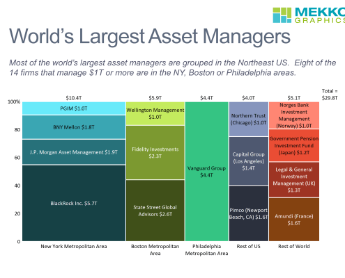 Marimekko chart of Asset Managers with over $1T in assets under management (AUM) by geography