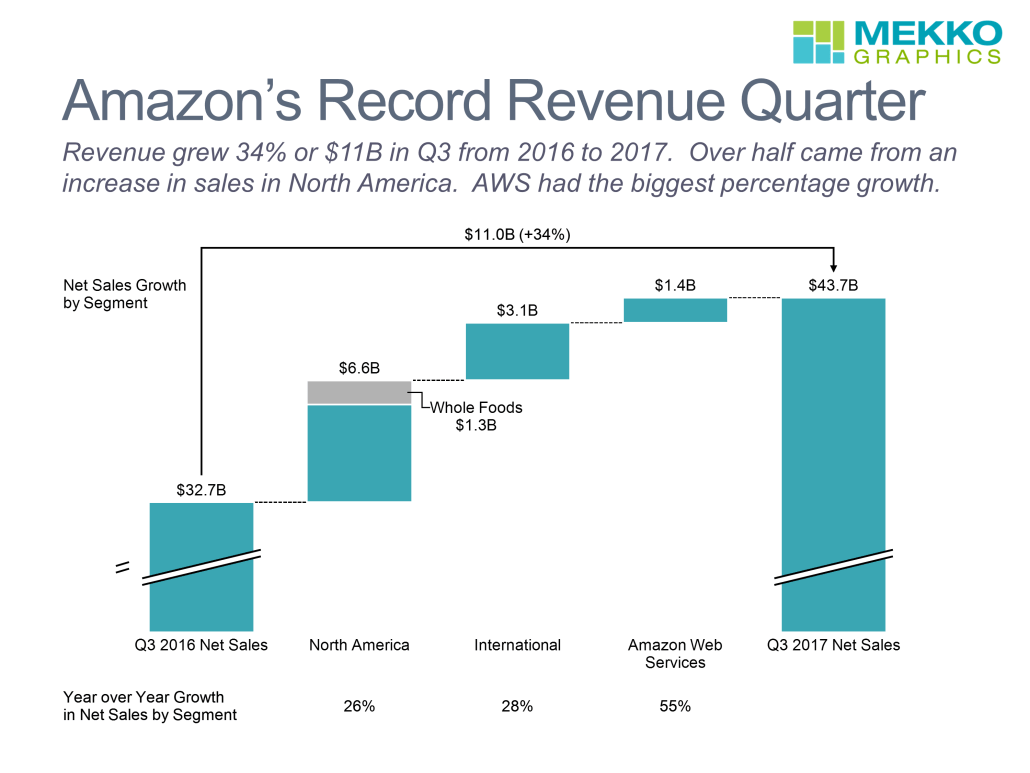 Cascade chart/waterfall chart with Amazon's Q3 2017 revenue growth by segment