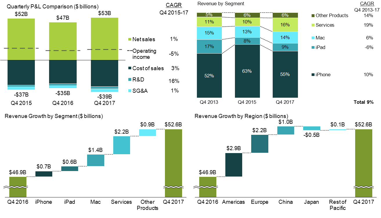 Apple revenue and profits in Q4 2017, compared to Q4 2016 in stacked bar and waterfall (cascade) charts.