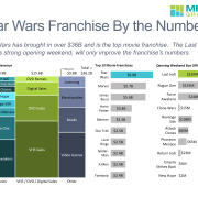 Marimekko chart of Star Wars franchise revenue by category.