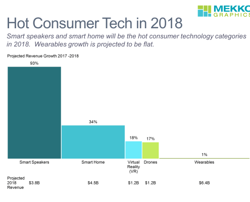 Bar mekko chart of growth and size of hot consumer technologies