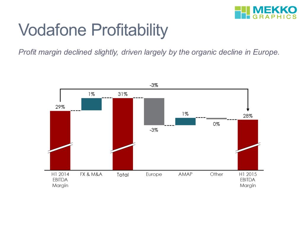 Vodafone Profitability Cascade Chart/Waterfall Chart