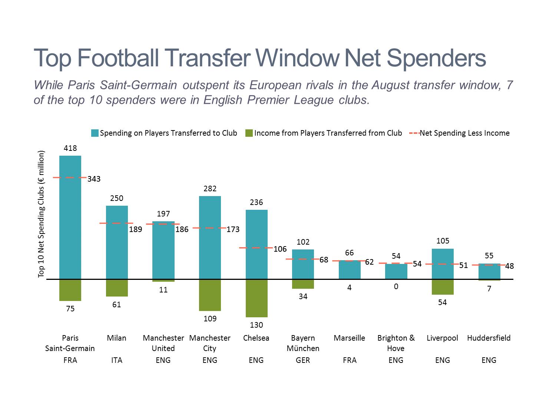 European Football Transfer Window Spending Stacked Bar Chart