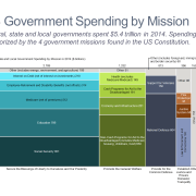 U.S. Government Spending by Mission Marimekko Chart/Mekko Chart