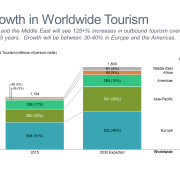 Growth in Worldwide Tourism Stacked Bar Chart