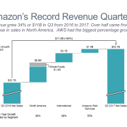 Amazon Quarterly Revenue Cascade Chart/Waterfall Chart