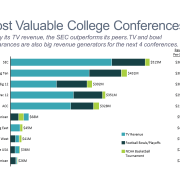 Most Valuable College Conferences Stacked Bar Chart