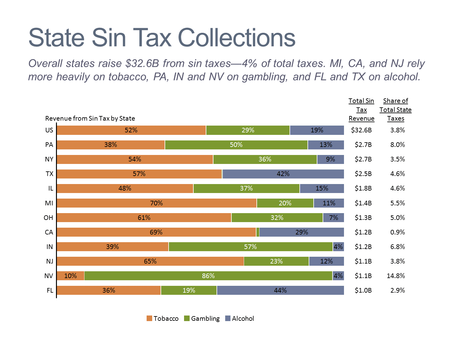 State Sin Tax Collections 100% Stacked Bar Chart