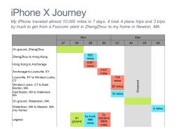 iPhone x Journey Gantt Chart