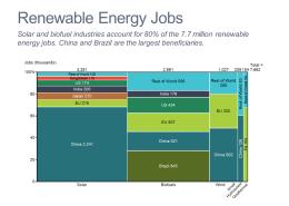 Renewable Energy Jobs Marimekko Chart/Mekko Chart