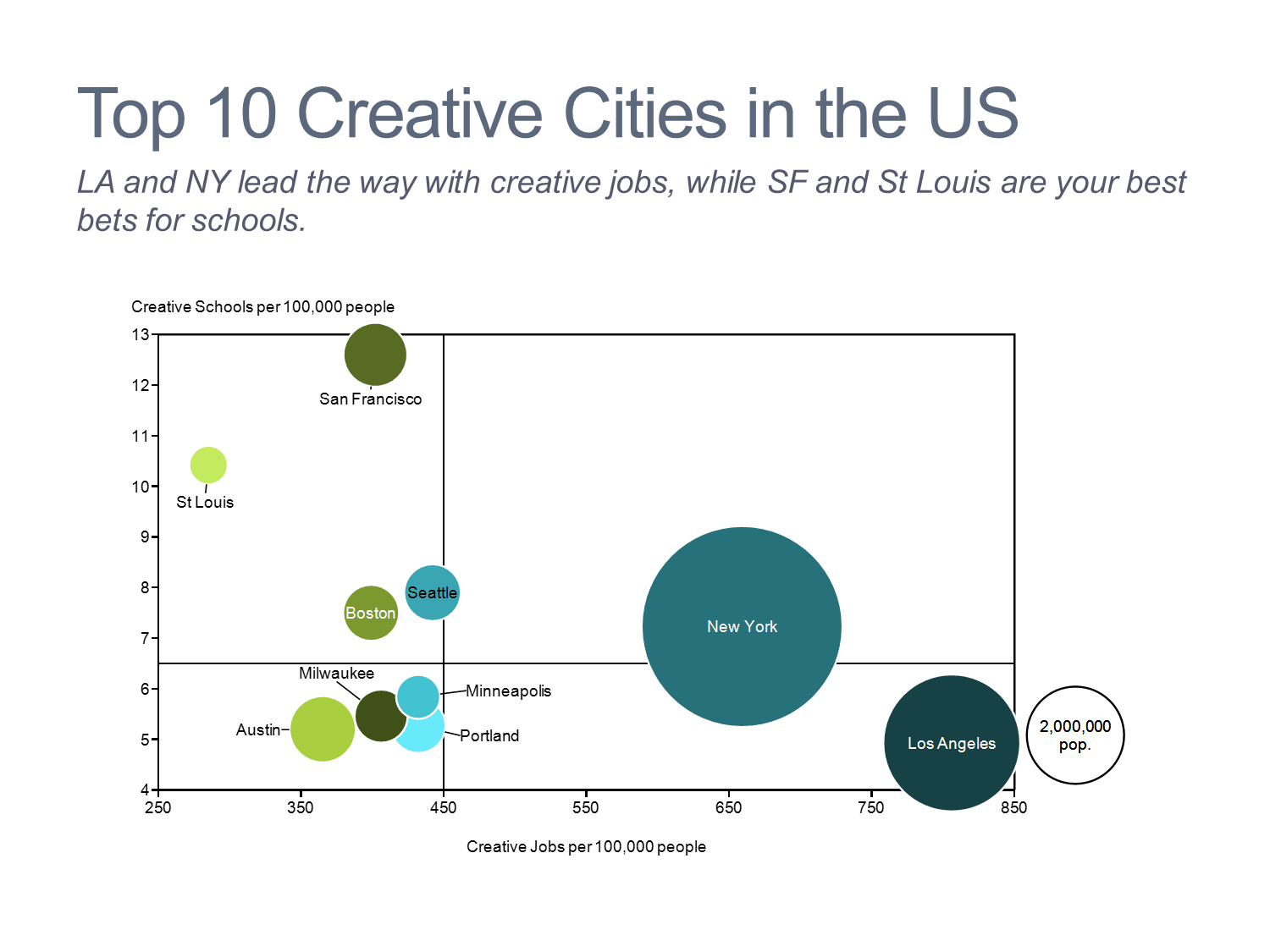 Top 10 Creative Cities in the U.S. Bubble Chart