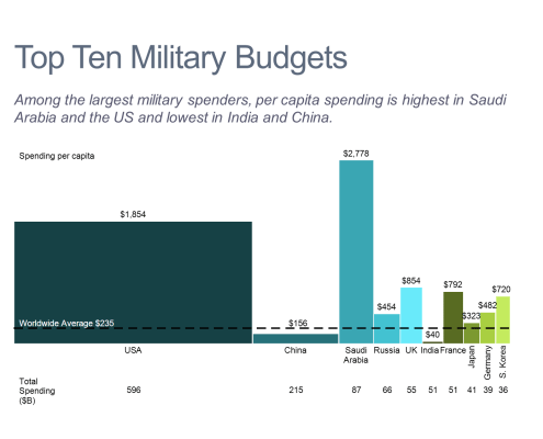 Top 10 Military Budgets Bar Mekko Chart