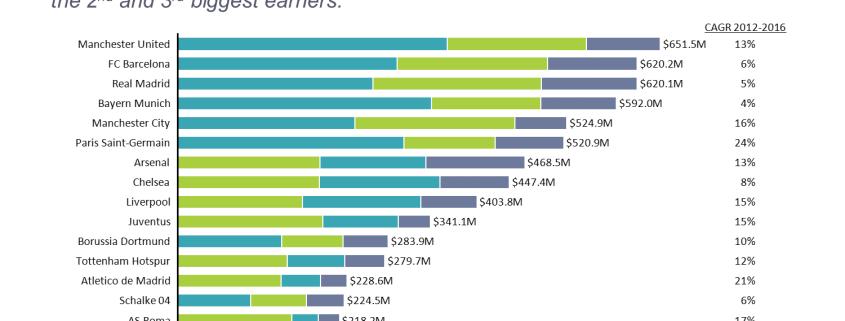 Top Earning Football Clubs Bar Chart