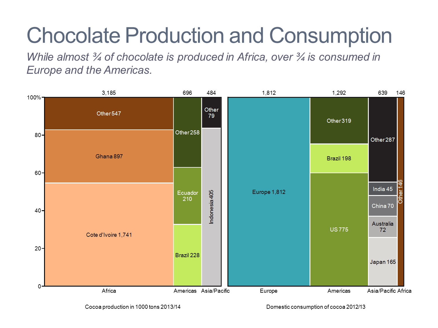 Chocolate Production and Consumption Marimekko Charts/Mekko Charts