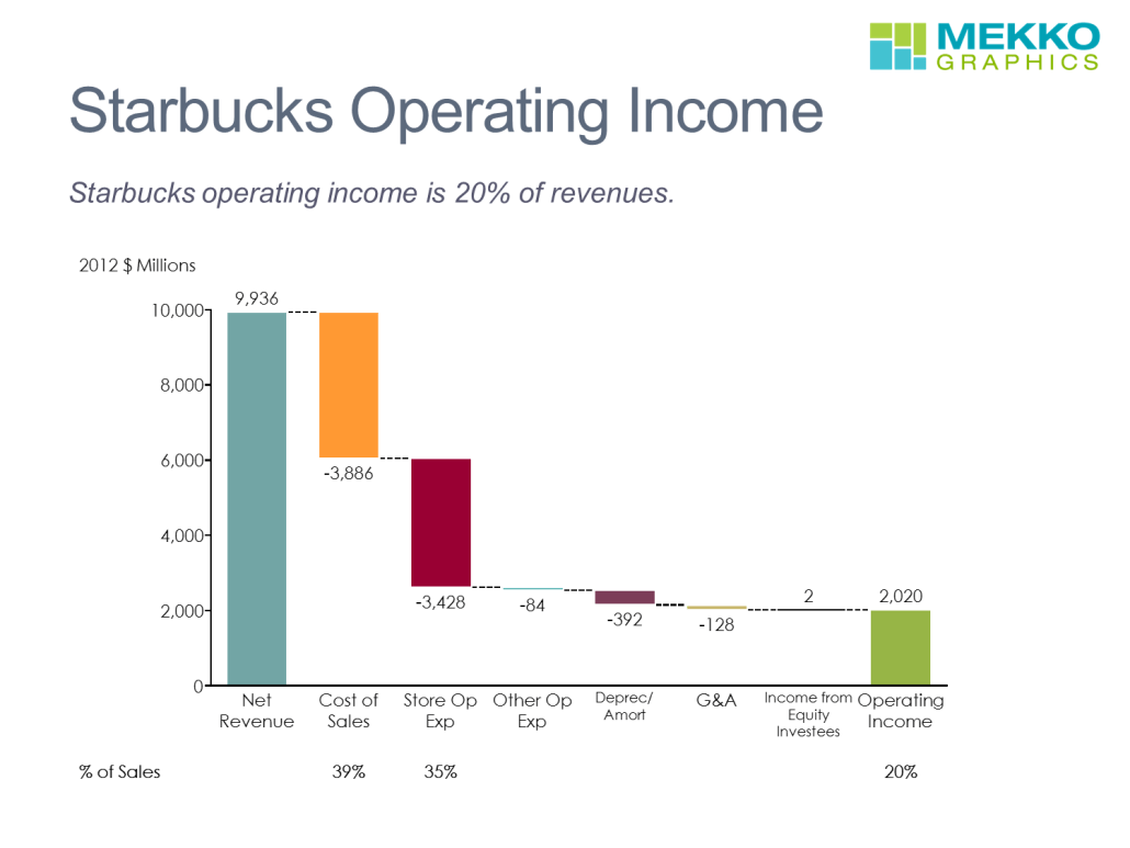 Starbucks Operating Income Cascade Chart/Waterfall Chart