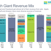 Stacked bar chart comparing revenue for technology giants