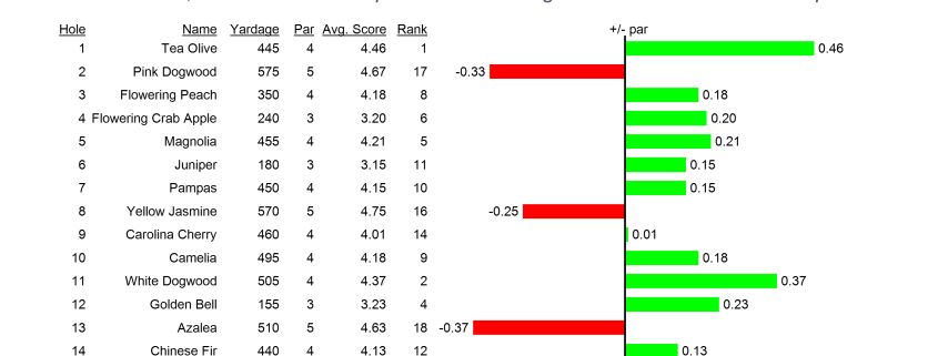 Bar chart of above/below par for each hole at Masters