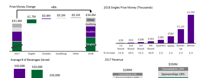 Wimbledon Prize Money, Beverage Consumption and Revenue in 4 Charts