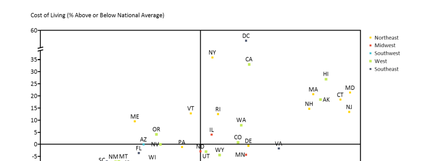 Scatter Chart of Wealth and Cost of Living by State