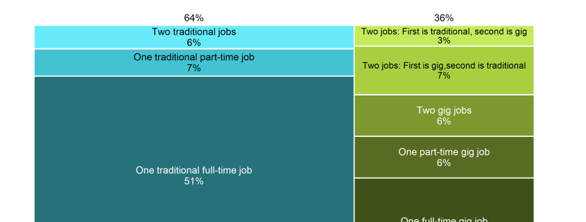 Marimekko chart of US workers with traditional and gig economy jobs