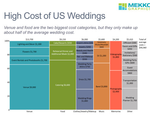 Marimekko chart of US wedding costs based on weddingwire data