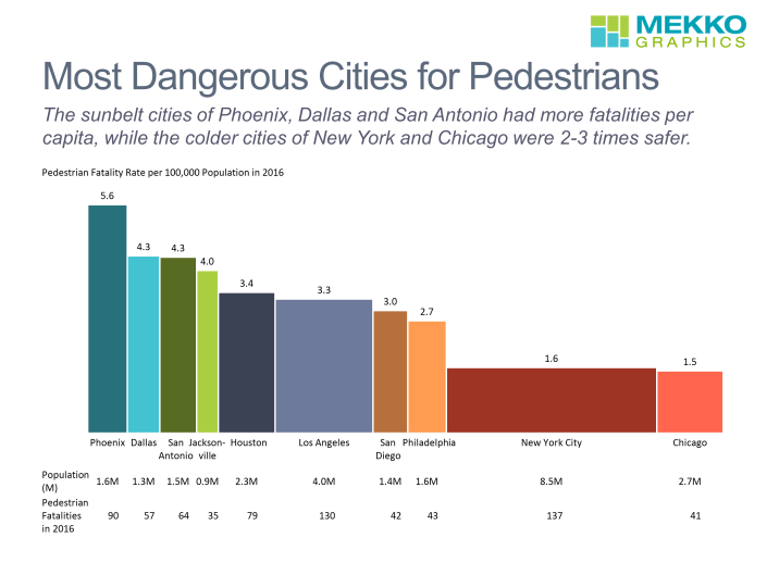 Bar-meko chart of pedestrian fatality rate in 10 largest US cities with data rows for city population and total fatalities.