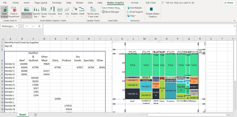 Marimekko chart of food costs in Excel