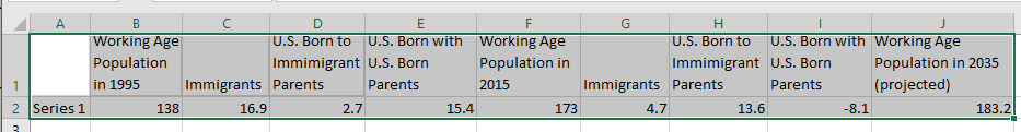Data for Immigrant impact on U.S. workforce cascade/waterfall chart
