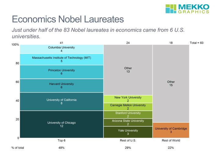 Marimekko chart of organization affiliation of 83 economics Nobel laureates