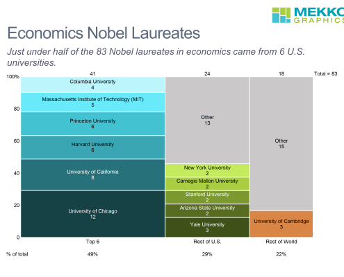 Marimekko chart of organization affiliation of 83 economics Nobel laureates