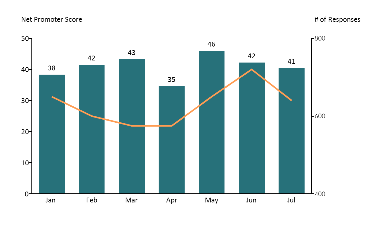 Bar chart with a line showing Net Promoter Score Trends