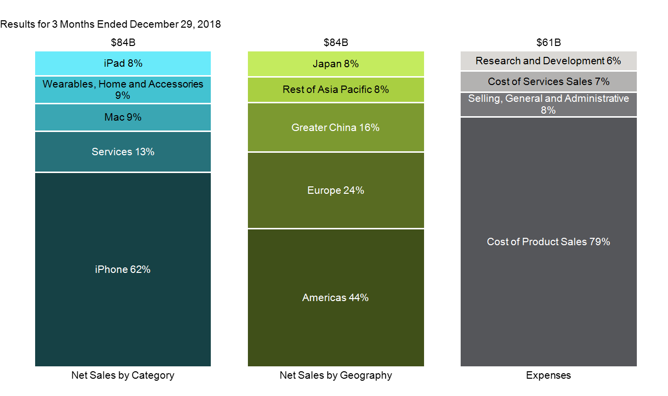 100% stacked bar chart of Apple's revenue by category and region and expense by category for Q1 2019