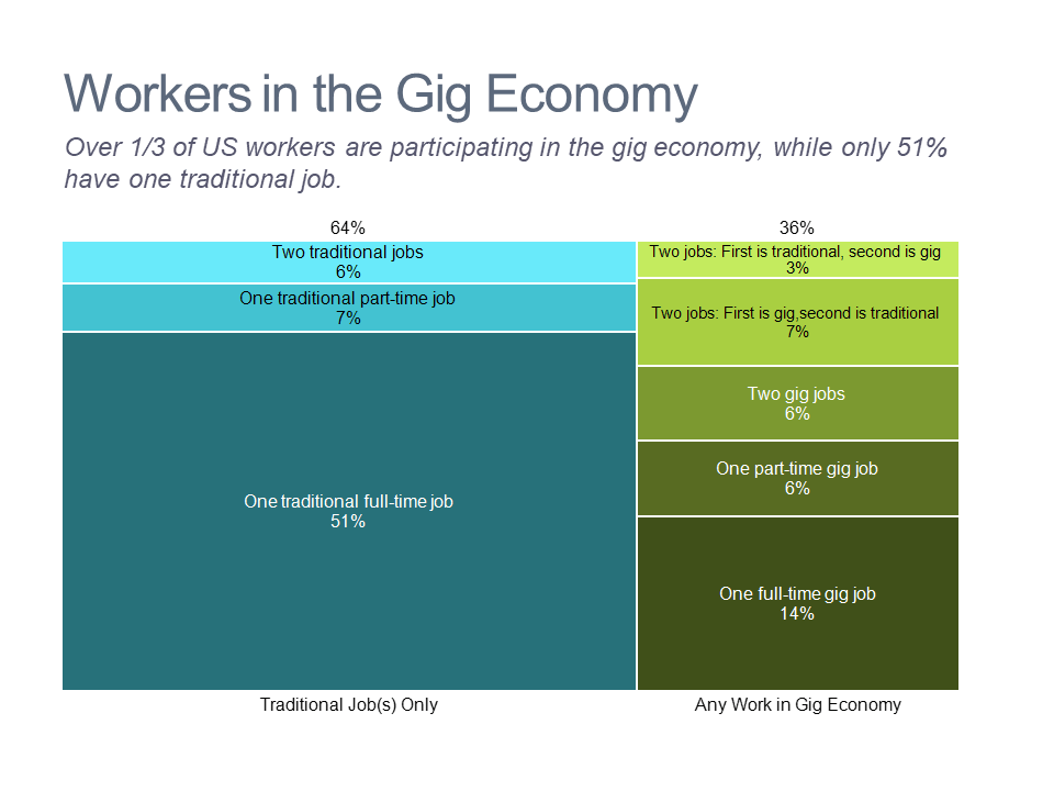 Marimekko chart of US labor force by category