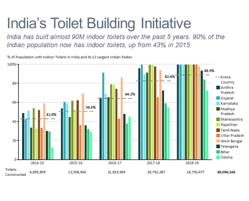 Bar chart showing progress on toilet building by region in India