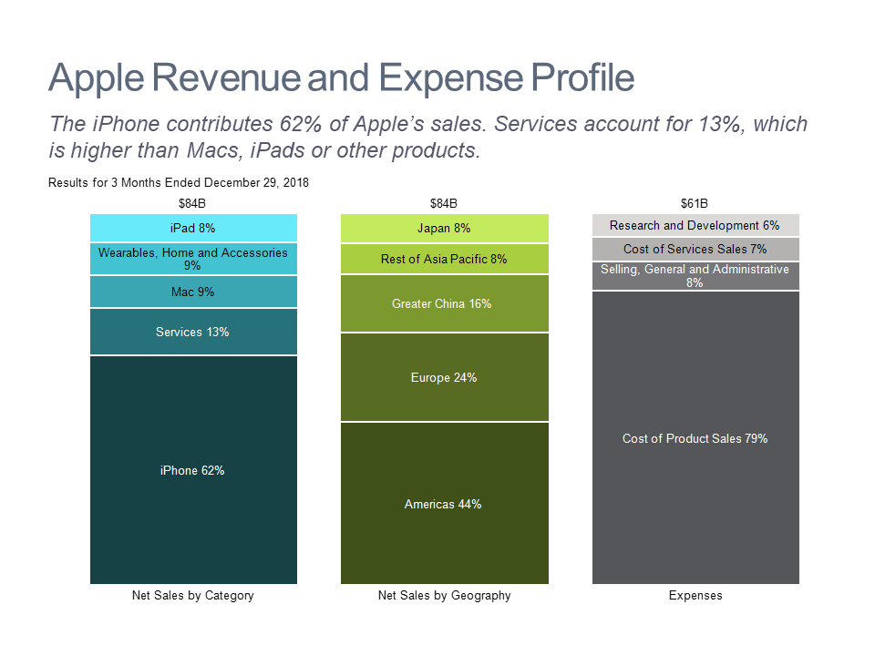 Bar chart showing breakdown of Apple's quarterly revenue and expenses