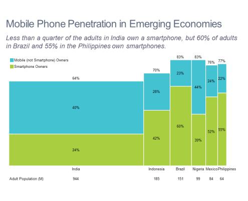 Bar mekko chart of mobile and smartphone penetration in emerging markets