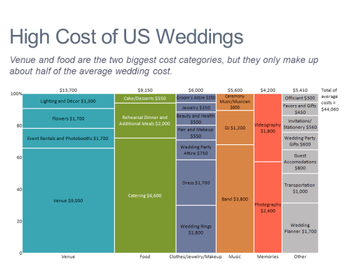 Marimekko chart showing US wedding costs by category