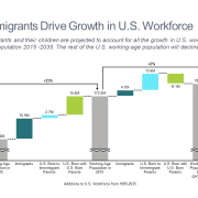 Cascade/waterfall chart showing growth in US workforce
