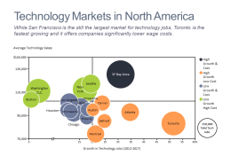 Bubble chart of growth in tech jobs and average tech salary for top North American cities