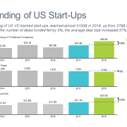 Bar charts showing trends in venture capital funding of US startups