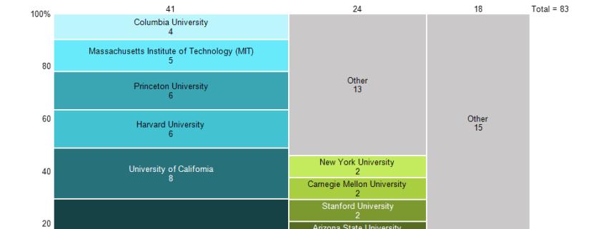 Marimekko chart of Nobel winners in economics by university