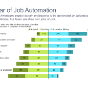 Horizontal bar chart comparing survey responses of Americans regarding job automation
